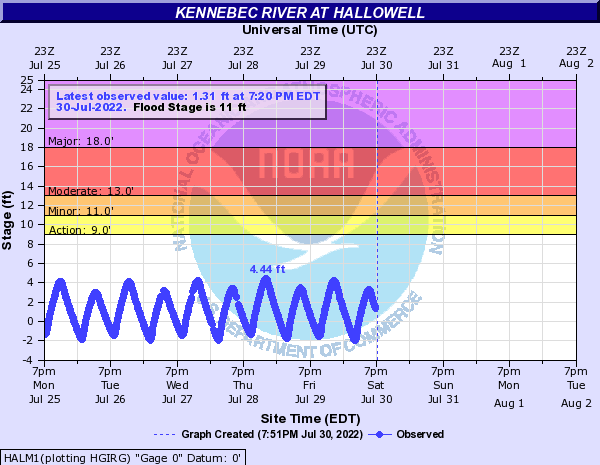 Kennebec River at Hallowell
