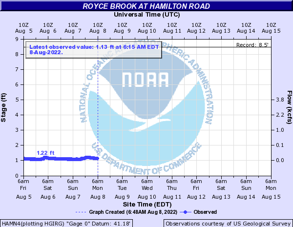 Royce Brook at Hamilton Road