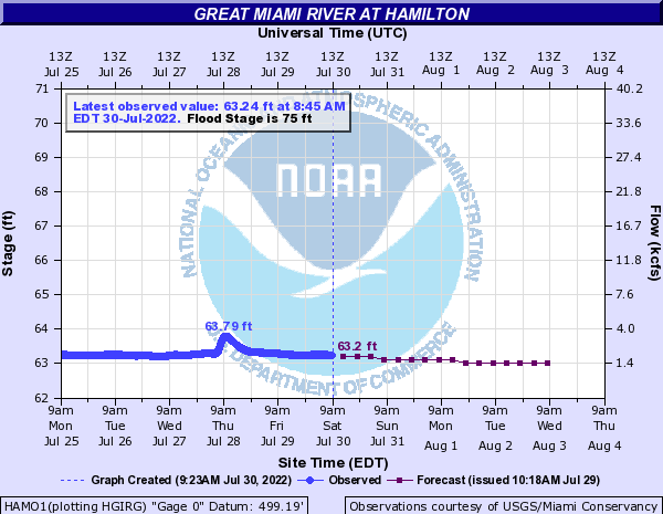Great Miami River at Hamilton