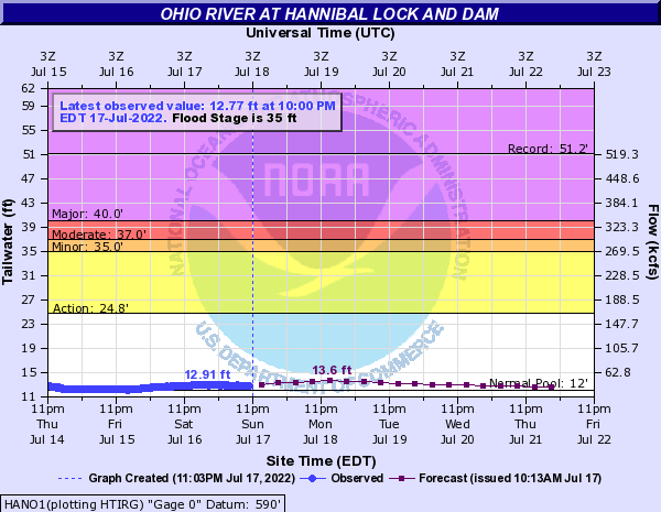 Ohio River at Hannibal Lock and Dam