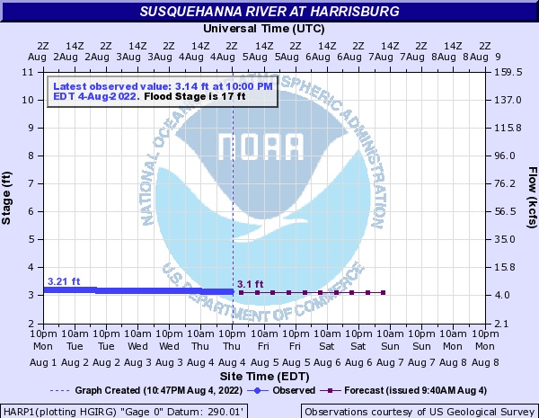NWS/NOAA hydrograph for Susquehanna River at Harrisburg