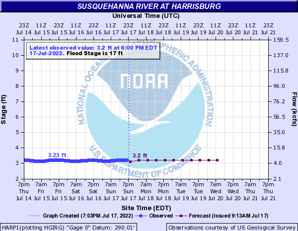 Susquehanna at Harrisburg