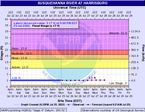 Susquehanna River at Harrisburg