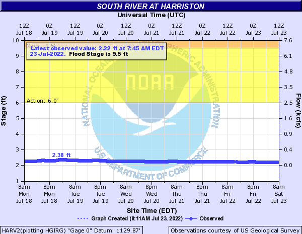 South River at Harriston