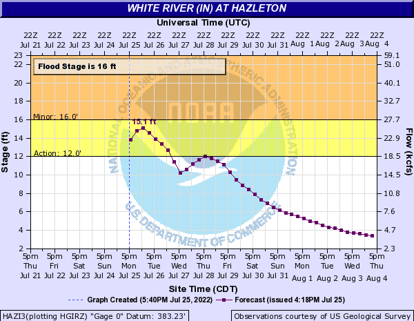 White River (IN) at Hazleton