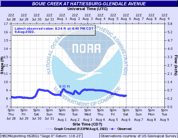 Bouie Creek at Hattiesburg-Glendale Avenue