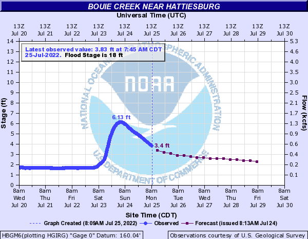 Bouie Creek near Hattiesburg