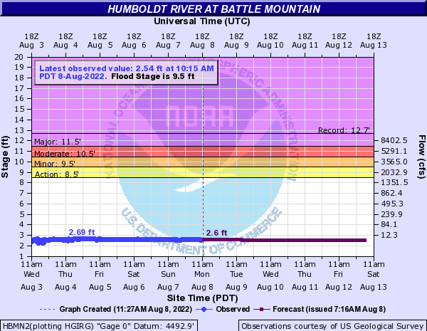 Humboldt River at Battle Mountain