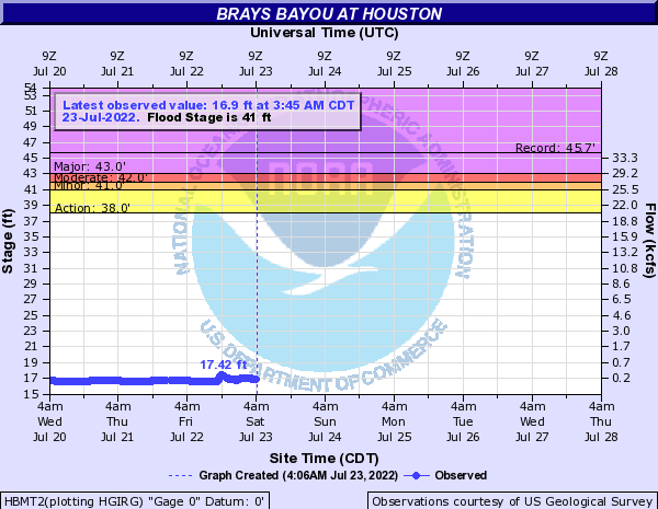 Brays Bayou at Houston