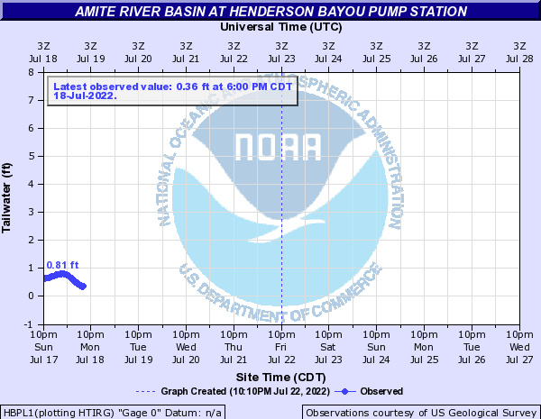 Amite River Basin at Henderson Bayou Pump Station