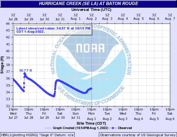 Hurricane Creek (SE LA) at Baton Rouge