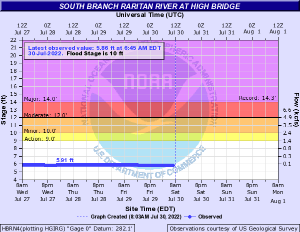 South Branch Raritan River at High Bridge
