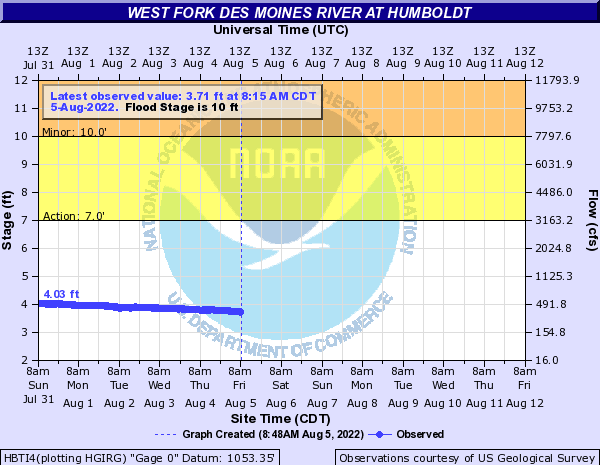 West Fork Des Moines River at Humboldt