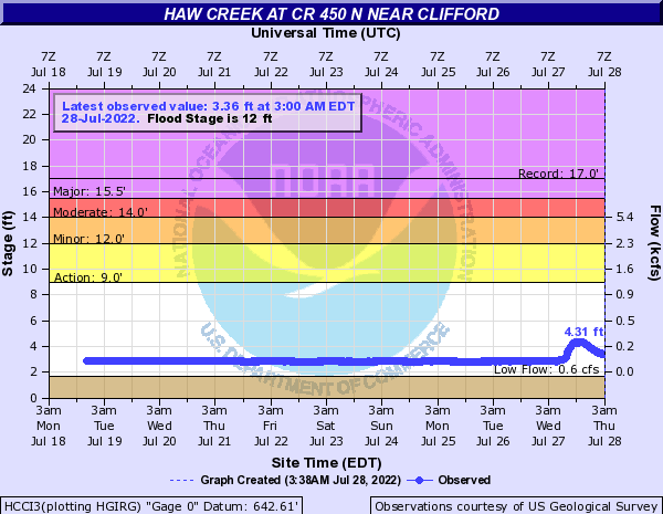 Haw Creek (IN) near Clifford