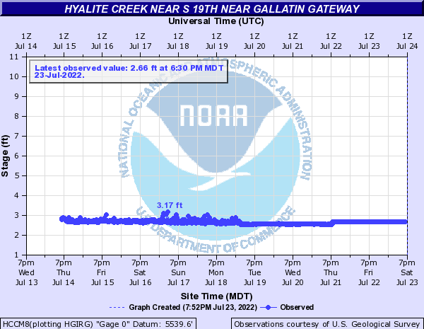 Hyalite Creek near S 19th near Gallatin Gateway