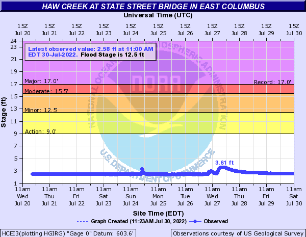 Haw Creek (IN) at East Columbus