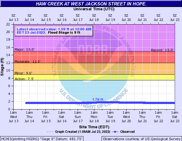 Haw Creek (IN) at Hope