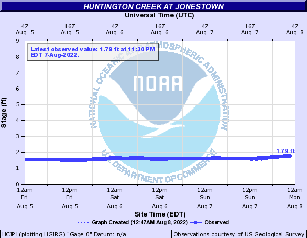 Huntington Creek at Jonestown