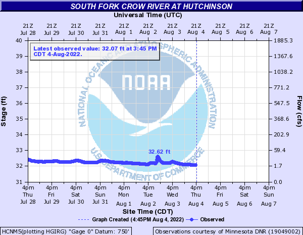 South Fork Crow River at Hutchinson