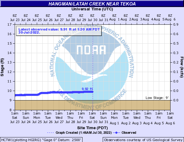 Hangman/Latah Creek near Tekoa