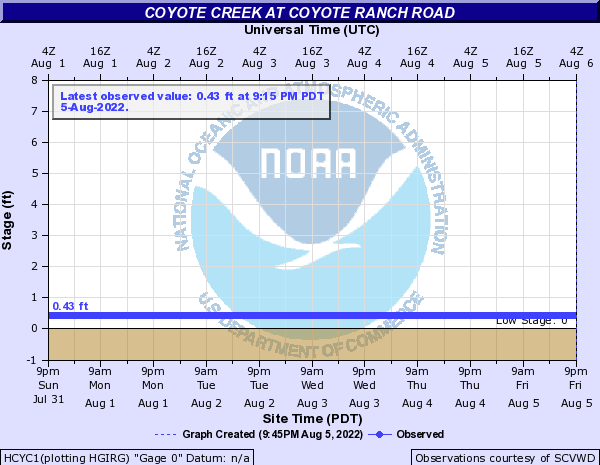 Coyote Creek at Coyote Ranch Road