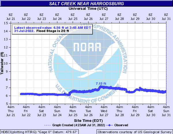 Salt Creek near Harrodsburg