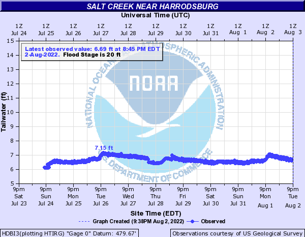 Salt Creek (IN) near Harrodsburg