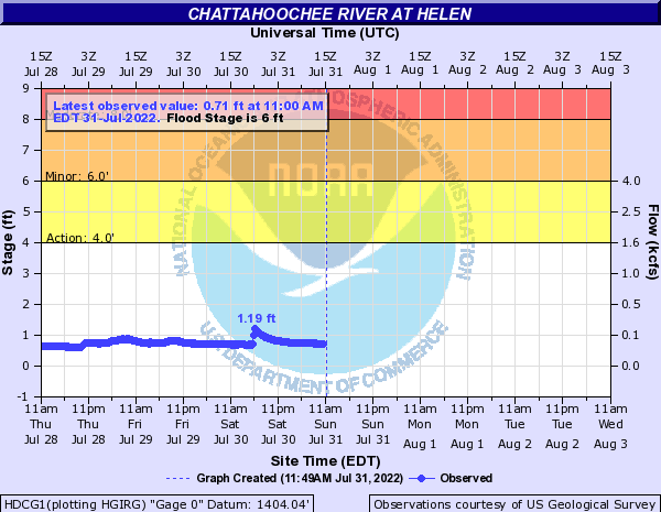 Chattahoochee River at Helen