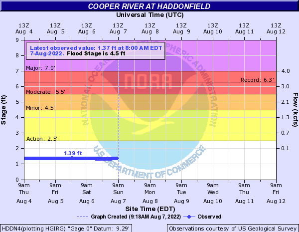 Cooper River at Haddonfield