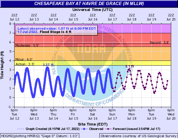 Chesapeake Bay at Havre de Grace (IN MLLW)
