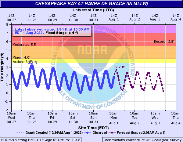 Chesapeake Bay at Havre de Grace