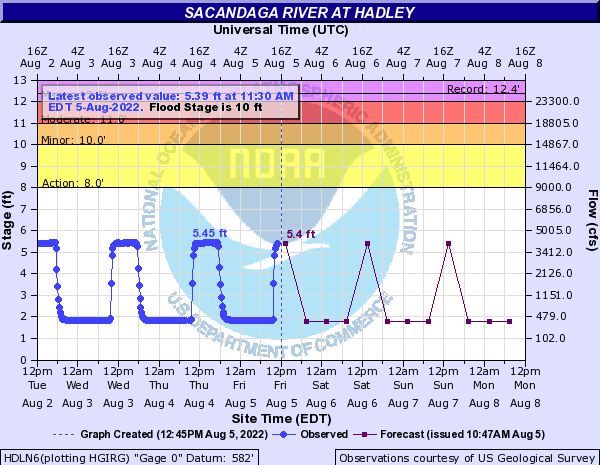 Sacandaga River at Hadley