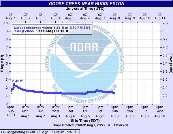 Goose Creek near Huddleston