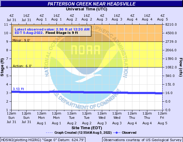Patterson Creek near Headsville