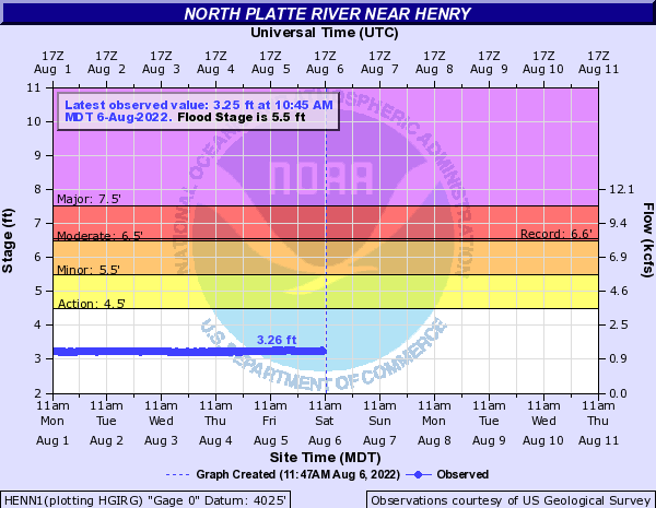 North Platte River near Henry
