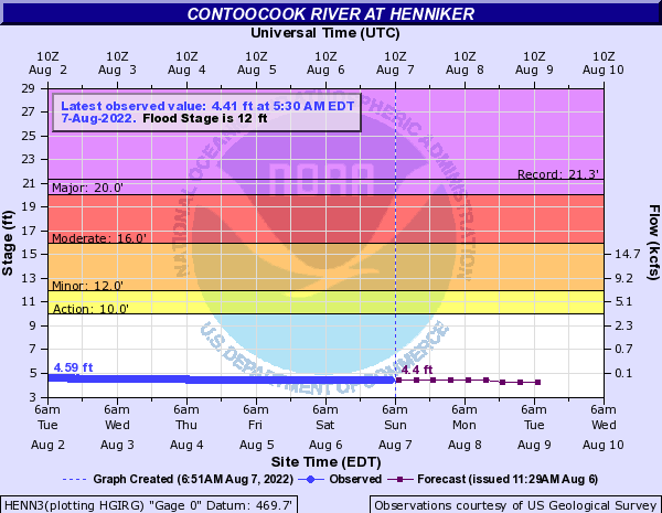 Contoocook River at Henniker