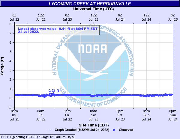 Lycoming Creek at Hepburnville