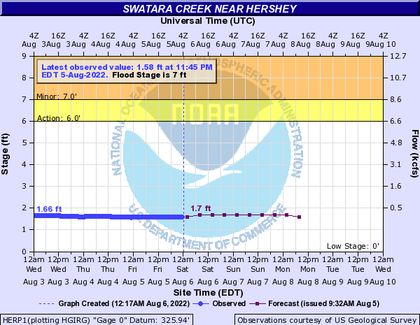 Swatara Creek near Hershey