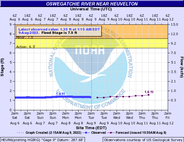 Forecast Hydrograph for HEUN6