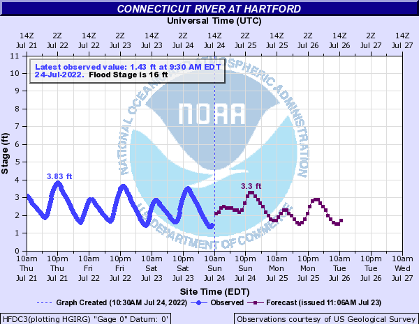 Forecast Hydrograph for HFDC3