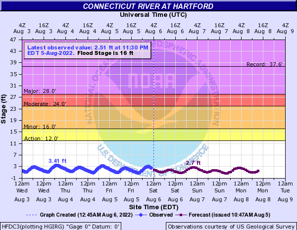 Connecticut River at Hartford