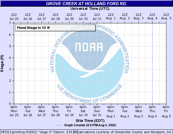 Grove Creek at Holland Ford Rd.