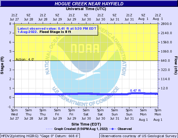 Hogue Creek near Hayfield