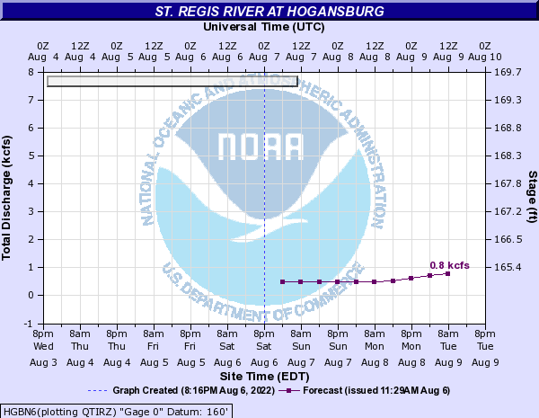Forecast Hydrograph for HGBN6