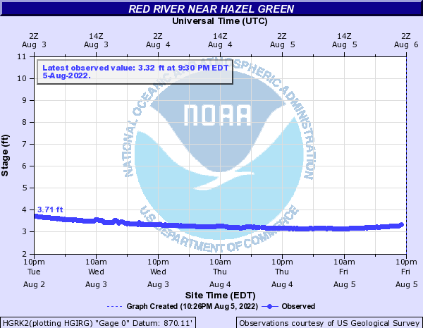 Red River near Hazel Green