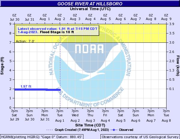 River level in Hillsboro