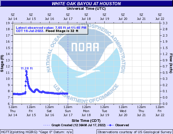 White Oak Bayou at Houston