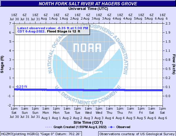 North Fork Salt River at Hagers Grove