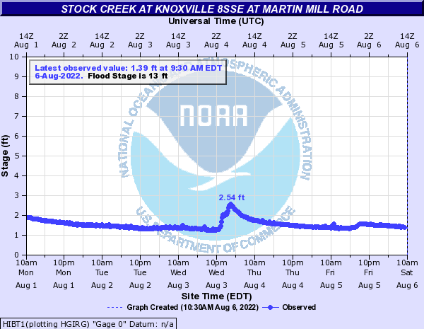 Stock Creek at Knoxville 8SSE at Martin Mill Road