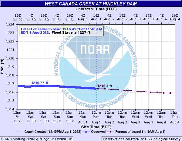 West Canada Creek at Hinckley Dam